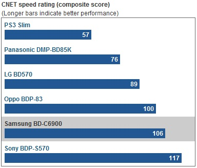 CNET speed rating