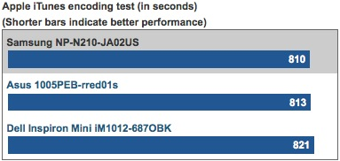 Apple iTunes encoding test