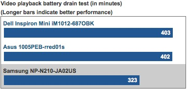 Video playback battery drain test