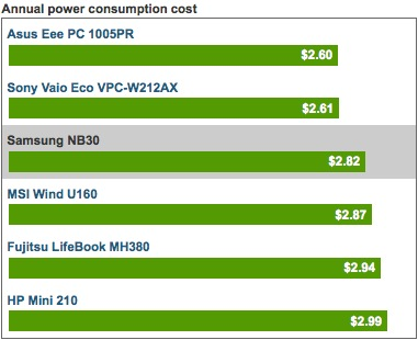 Annual power consumption cost