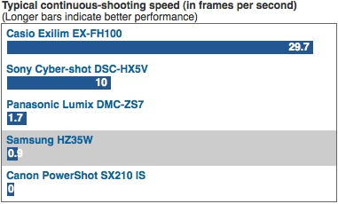 Typical continuous-shooting speed (in frames per second)