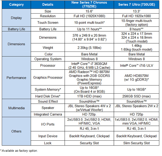 Samsung u s news for New product specification template