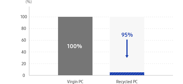 This graph describe Virgin PC(100%), 95% reduction at recycled PC.