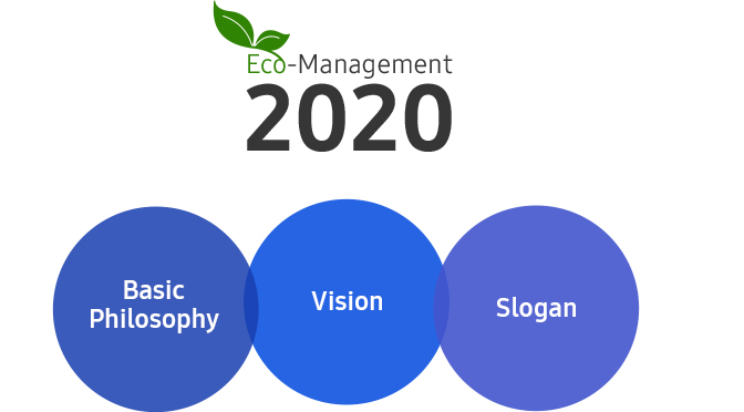 eco management infographic