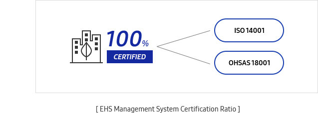 EHS Management System Certification graph
