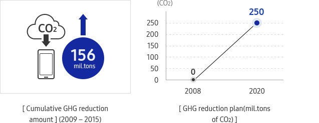 Reduction of GHG Emission Intensity at Worksites graph