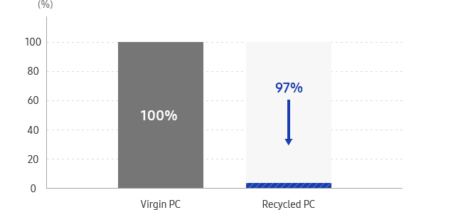 This graph describe Virgin PC(100%), 97% reduction at recycled PC.
