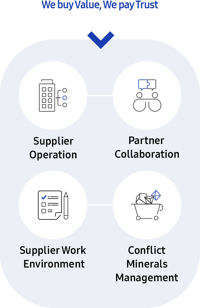 Supplier Operation, Partner Collaboration, Supplier work environment, conflict minerals management