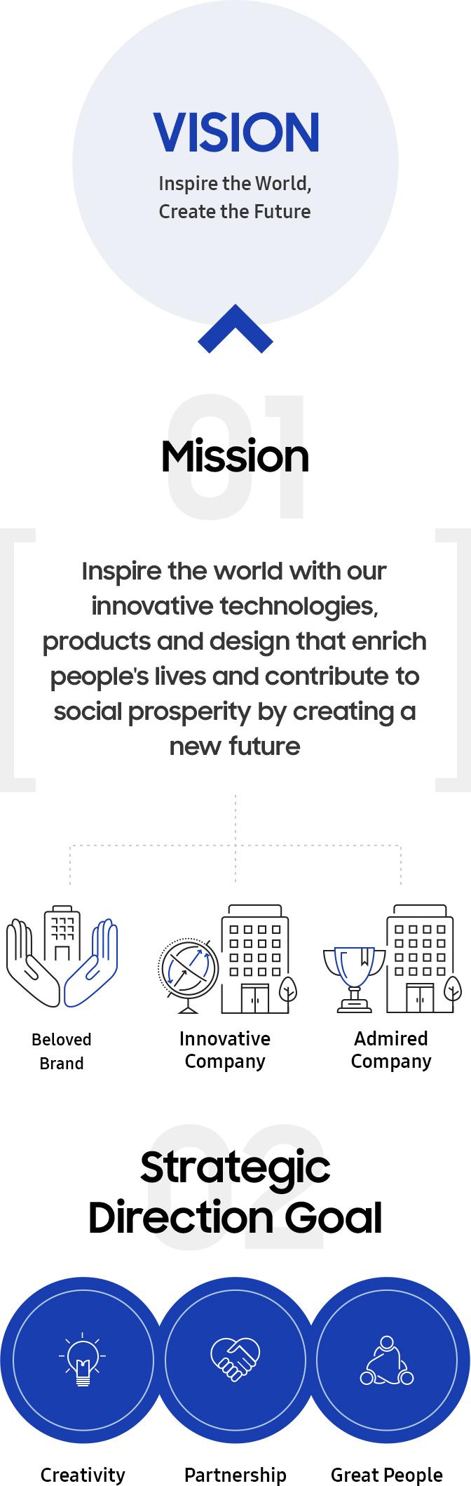 Vision 2020   Vision   Samsung US