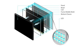 Direct-Lit LED