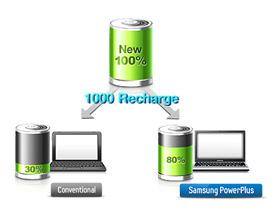 باتری با دوامتر با تکنولوژی PowerPlus