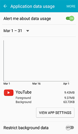 Data Usage By Application